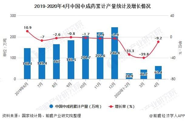 2019-2020年4月中國中成藥累計產量統計及增長情況