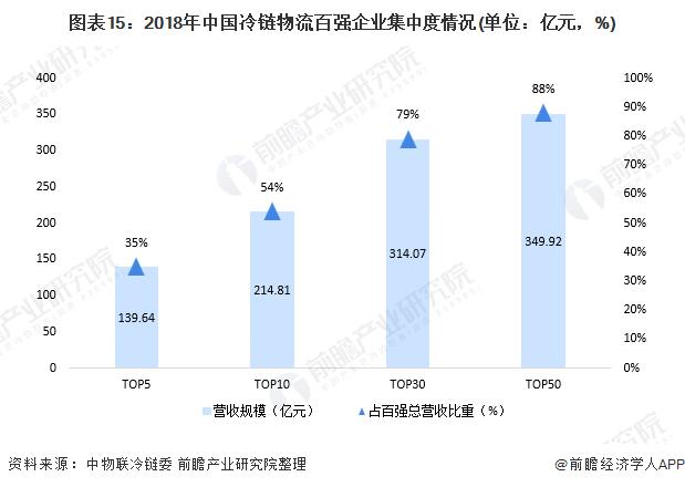 图表15:2018年中国冷链物流百强企业集中度情况(单位:亿元,%)