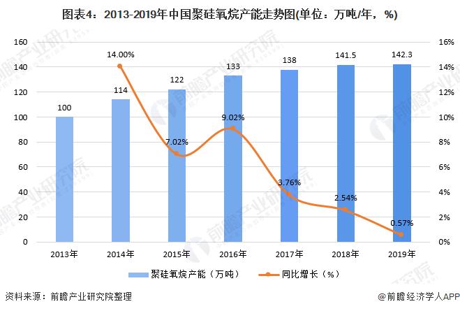 图表4:2013-2019年中国聚硅氧烷产能走势图(单位:万吨/年,%)