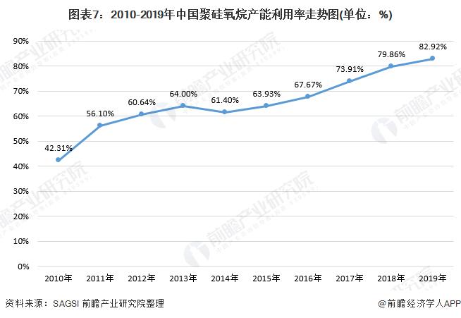图表7:2010-2019年中国聚硅氧烷产能利用率走势图(单位:%)