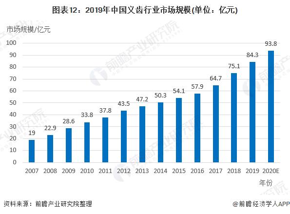 图表12:2019年中国义齿行业市场规模(单位:亿元)