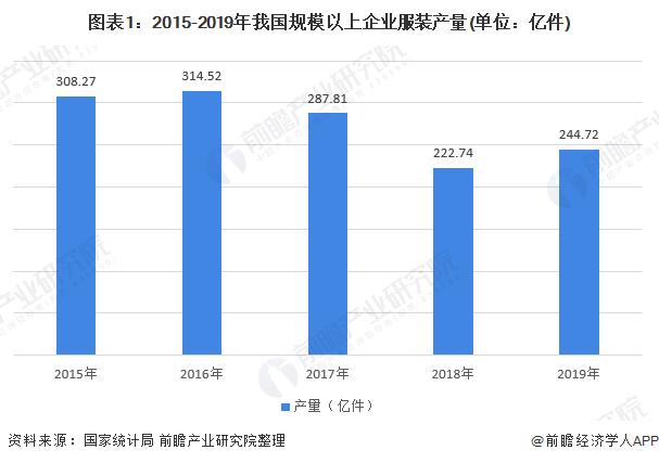 图表1:2015-2019年我国规模以上企业服装产量(单位:亿件)