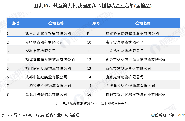图表10:截至第九批我国星级冷链物流企业名单(运输型)