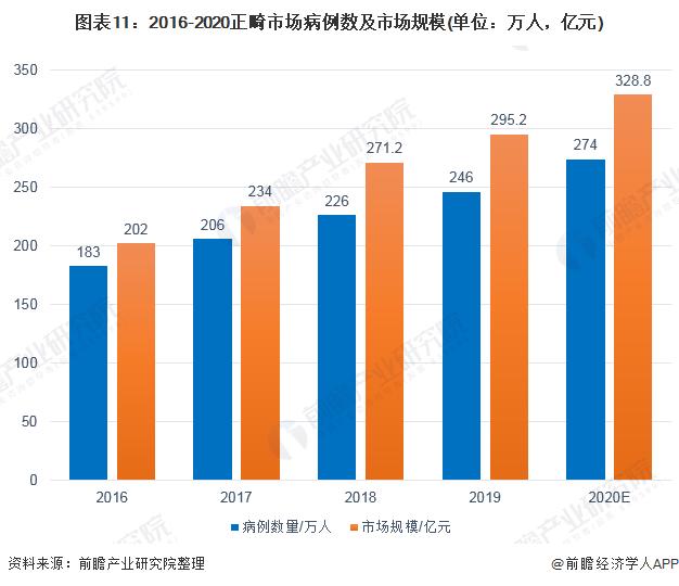 图表11:2016-2020正畸市场病例数及市场规模(单位:万人,亿元)
