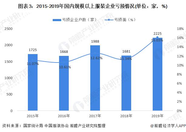 图表3:2015-2019年国内规模以上服装企业亏损情况(单位:家,%)