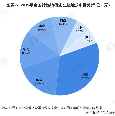 图表7:2019年全国冷链物流企业区域分布情况(单位:家)