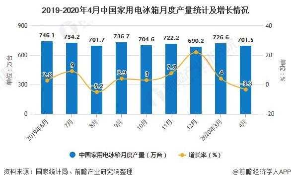 2019-2020年4月中國家用電冰箱月度產量統計及增長情況