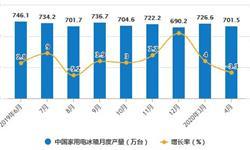 2020年1-4月中国<em>冰箱</em>行业市场分析:累计产量突破2000万台