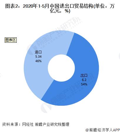 图表2:2020年1-5月中国进出口贸易结构(单位:万亿元,%)