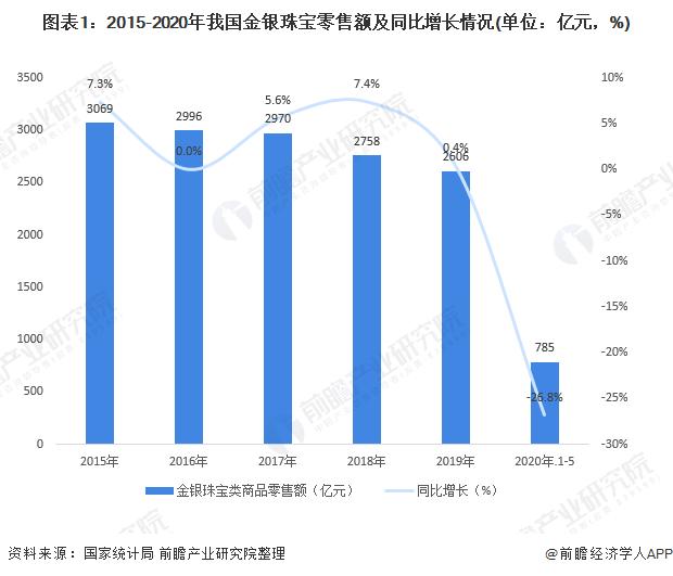 图表1:2015-2020年我国金银珠宝零售额及同比增长情况(单位:亿元,%)
