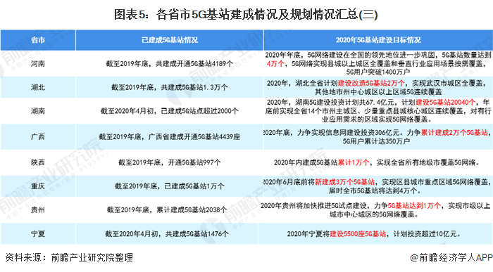 图表5:各省市5G基站建成情况及规划情况汇总(三)