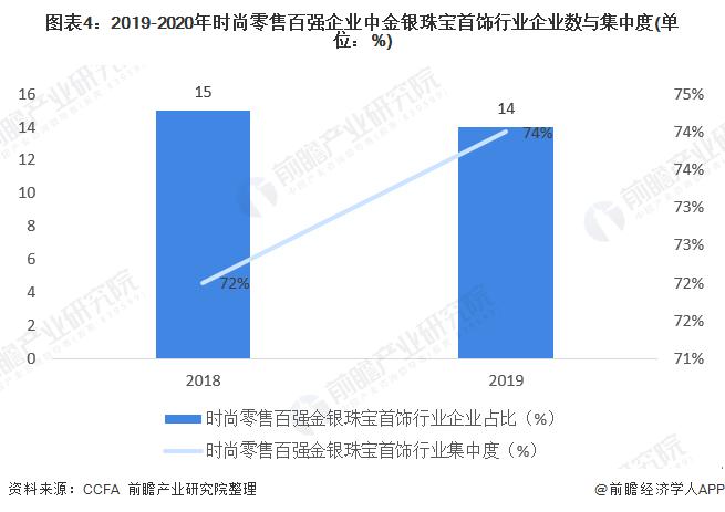 图表4:2019-2020年时尚零售百强企业中金银珠宝首饰行业企业数与集中度(单位:%)