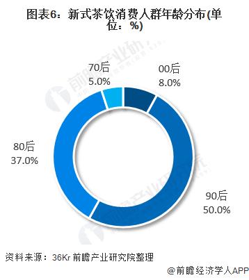 圖表6:新式茶飲消費人群年齡分布(單位:%)