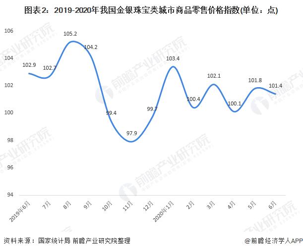 图表2:2019-2020年我国金银珠宝类城市商品零售价格指数(单位:点)