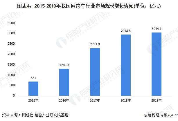 圖表4:2015-2019年我國網約車行業市場規模增長情況(單位:億元)
