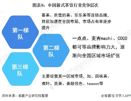 圖表8:中國新式茶飲行業競爭層次