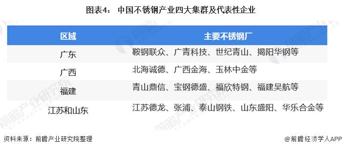 图表4: 中国不锈钢产业四大集群及代表性企业