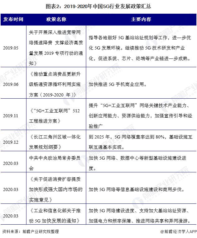 图表2:2019-2020年中国5G行业发展政策汇总