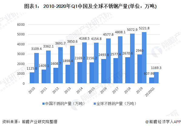 图表1: 2010-2020年Q1中国及全球不锈钢产量(单位:万吨)