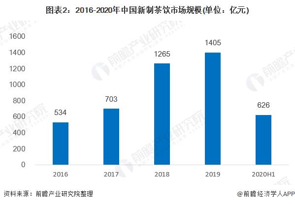 圖表2:2016-2020年中國新制茶飲市場規模(單位:億元)