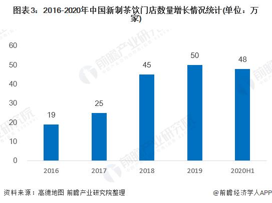圖表3:2016-2020年中國新制茶飲門店數量增長情況統計(單位:萬家)