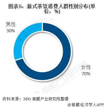 圖表5:新式茶飲消費人群性別分布(單位:%)