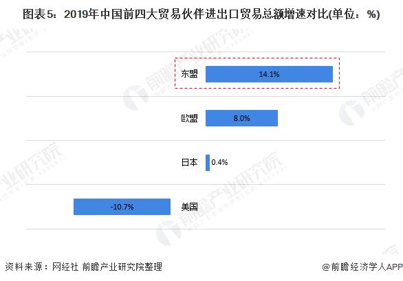 图表5:2019年中国前四大贸易伙伴进出口贸易总额增速对比(单位:%)