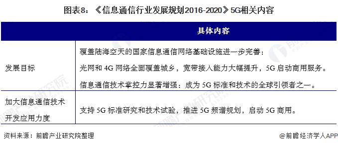 图表8:《信息通信行业发展规划2016-2020》5G相关内容