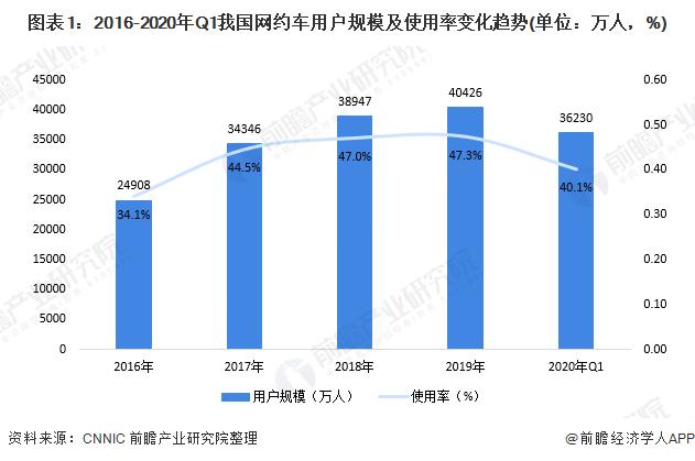 圖表1:2016-2020年Q1我國網約車用戶規模及使用率變化趨勢(單位:萬人,%)