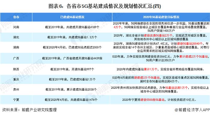 图表6:各省市5G基站建成情况及规划情况汇总(四)