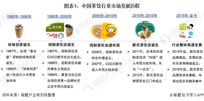 圖表1:中國茶飲行業市場發展歷程