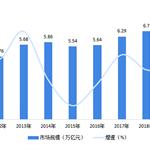 2020年中國電商物流行業市場規模及發展前景分析