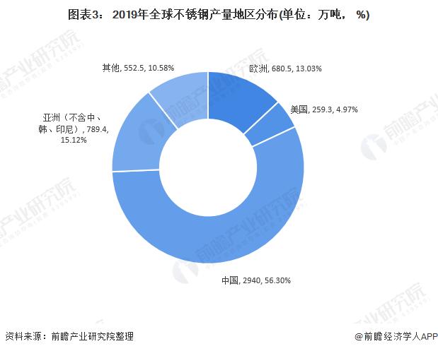 图表3: 2019年全球不锈钢产量地区分布(单位:万吨, %)