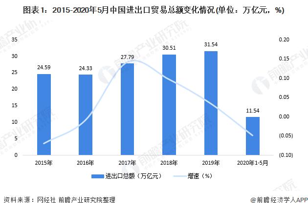图表1:2015-2020年5月中国进出口贸易总额变化情况(单位:万亿元,%)