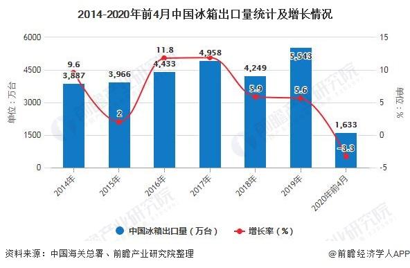 2014-2020年前4月中國冰箱出口量統計及增長情況