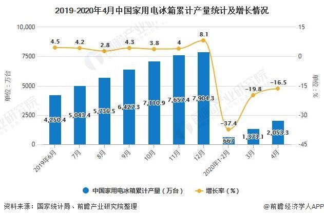 2019-2020年4月中國家用電冰箱累計產量統計及增長情況