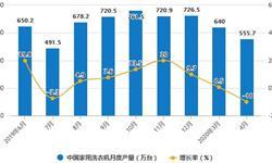 2020年1-4月中国<em>洗衣机</em>行业市场分析:累计产量将近2000万台