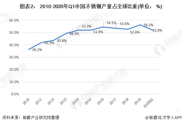 图表2: 2010-2020年Q1中国不锈钢产量占全球比重(单位: %)