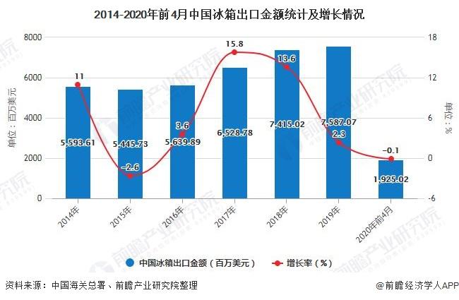 2014-2020年前4月中國冰箱出口金額統計及增長情況
