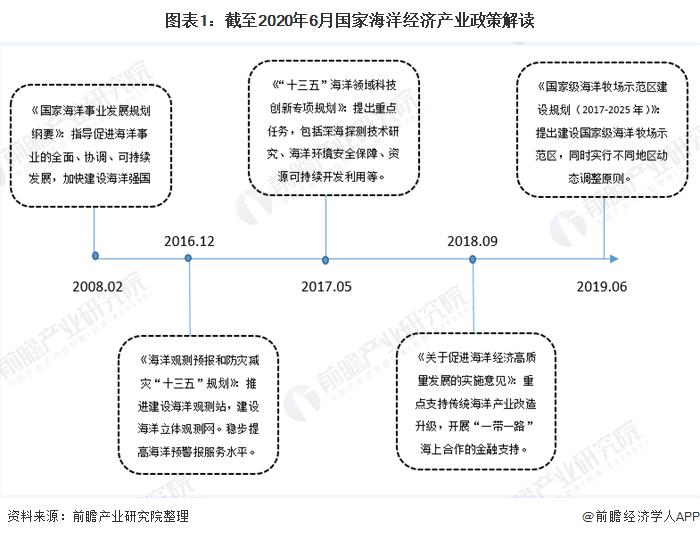 圖表1:截至2020年6月國家海洋經濟產業政策解讀