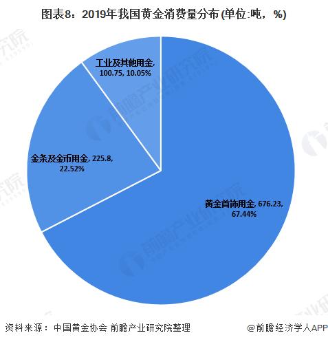 图表8:2019年我国黄金消费量分布(单位:吨,%)