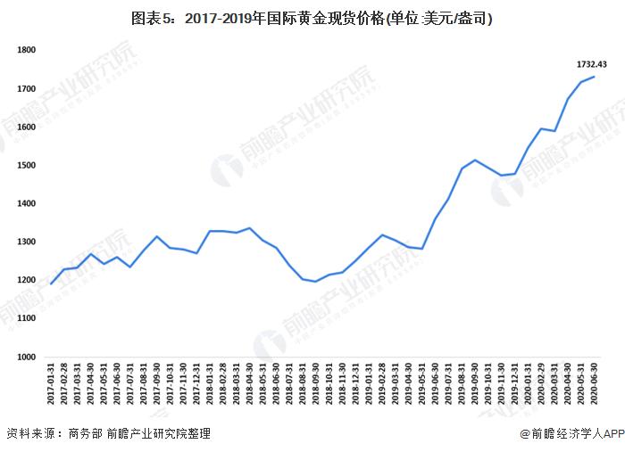 图表5:2017-2019年国际黄金现货价格(单位:美元/盎司)
