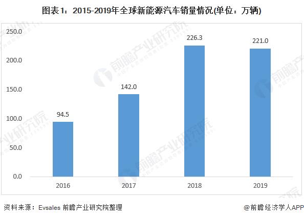 圖表1:2015-2019年全球新能源汽車銷量情況(單位:萬輛)