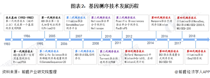 图表2:基因测序技术发展历程