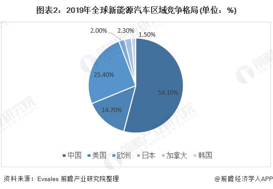 圖表2:2019年全球新能源汽車區域競爭格局(單位:%)