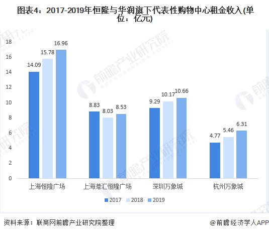 圖表4:2017-2019年恒隆與華潤旗下代表性購物中心租金收入(單位:億元)
