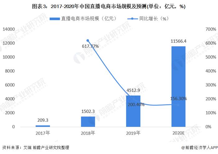 圖表3:2017-2020年中國直播電商市場規模及預測(單位:億元,%)