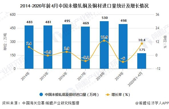 2014-2020年前4月中國未鍛軋銅及銅材進口量統計及增長情況
