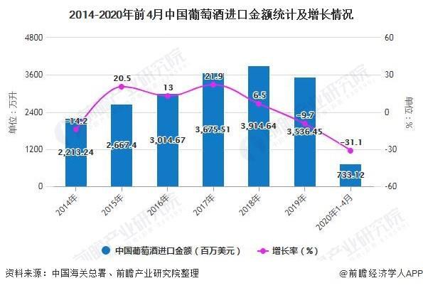 2014-2020年前4月中國葡萄酒進口金額統計及增長情況