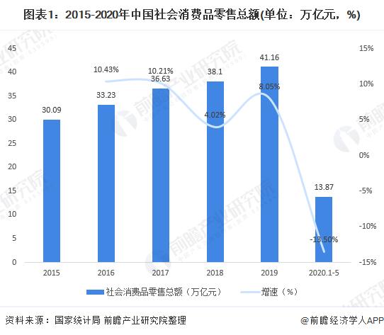 圖表1:2015-2020年中國社會消費品零售總額(單位:萬億元,%)